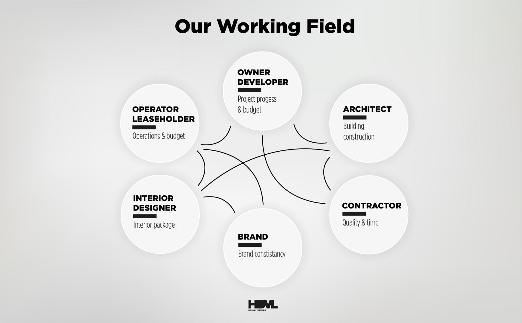 Our Working Field -HDVL
