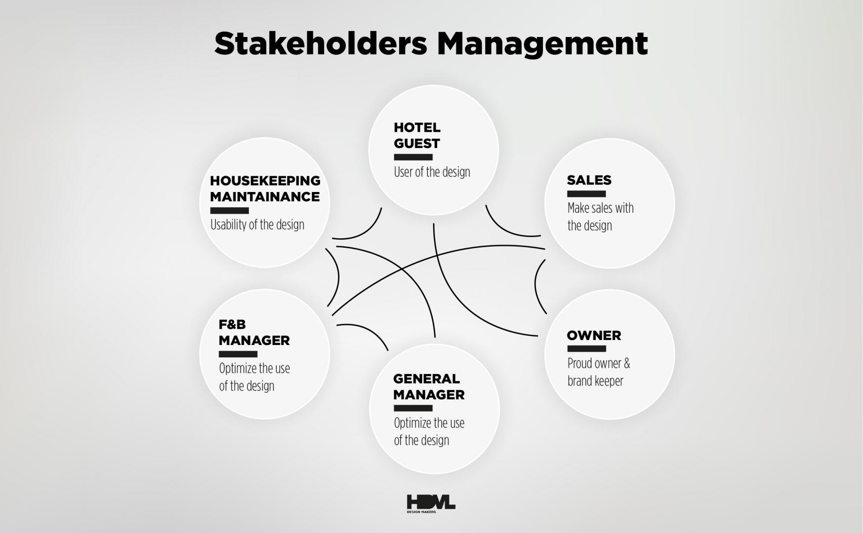 Stakeholders Management -HDVL